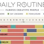 The Daily Routines of Famous Creative People | Ежедневието на известни творци (Интерактивна инфографика)